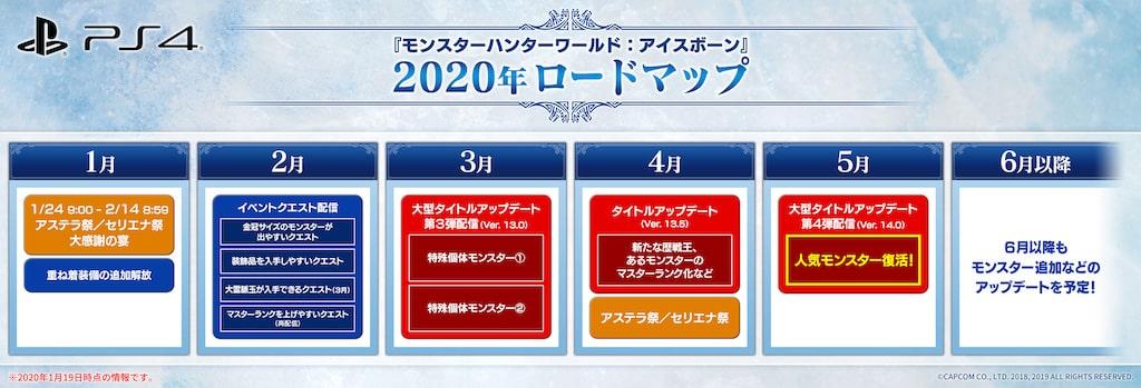 2020年ロードマップ